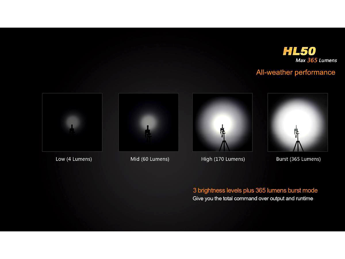 Slide Describing the Fenix HL50's Outputs