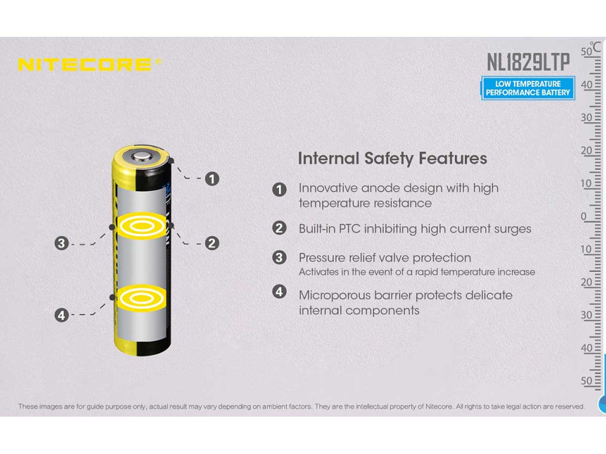 Internal safety features information