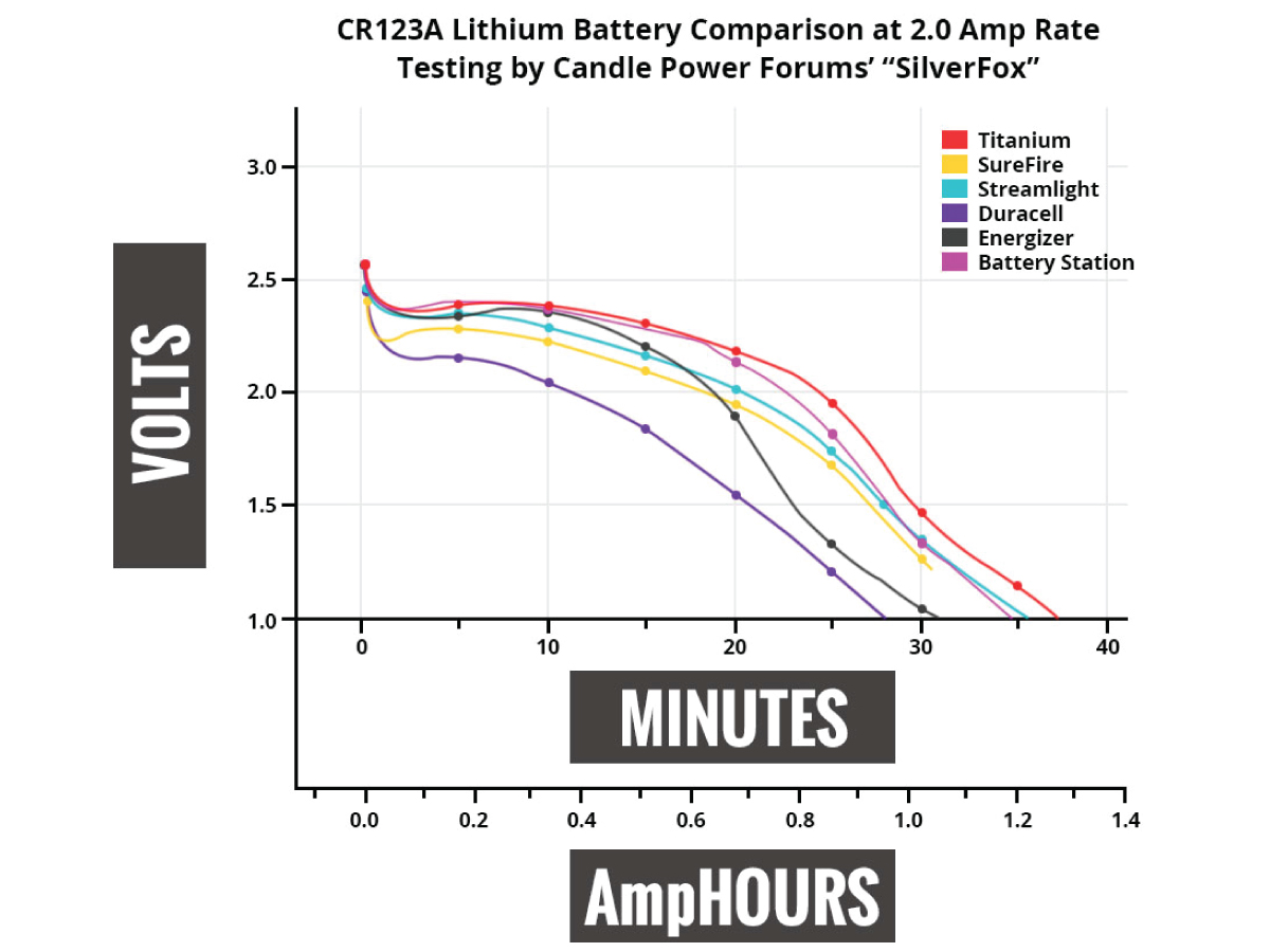 Titanium Innovations CR123A battery case